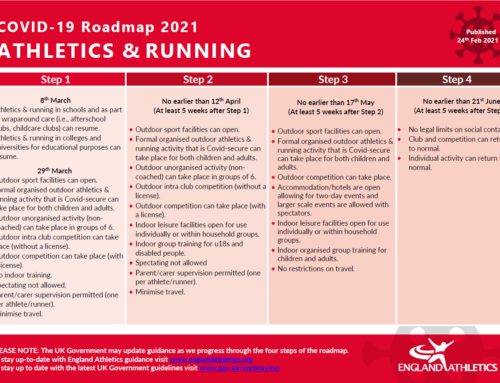Important Notice: Training Under Covid Regulations